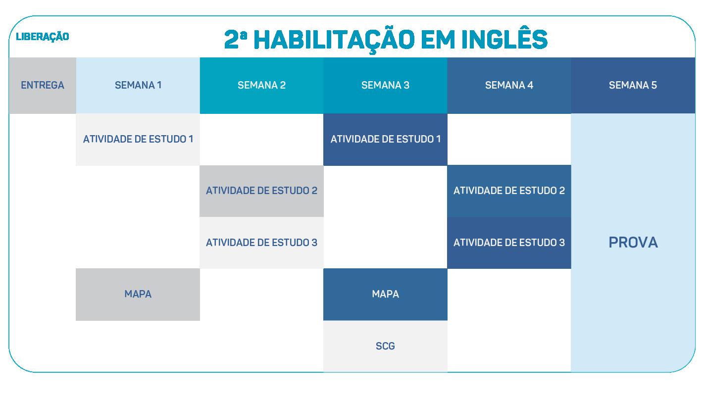 Estrutura do Modulo - Inglês segunda habilitação