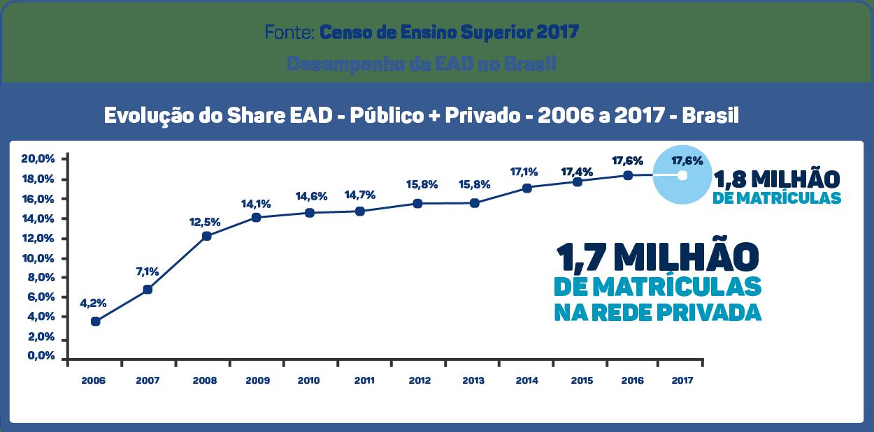 Censo de Ensino Superior de 2017